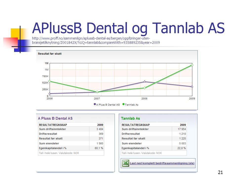 APlussB Dental og Tannlab AS http://www.proff.no/sammenlign/aplussb-dental-as/bergen/oppføringer-uten- bransjetilknytning/Z001842X/?ccQ=tannlab&compar