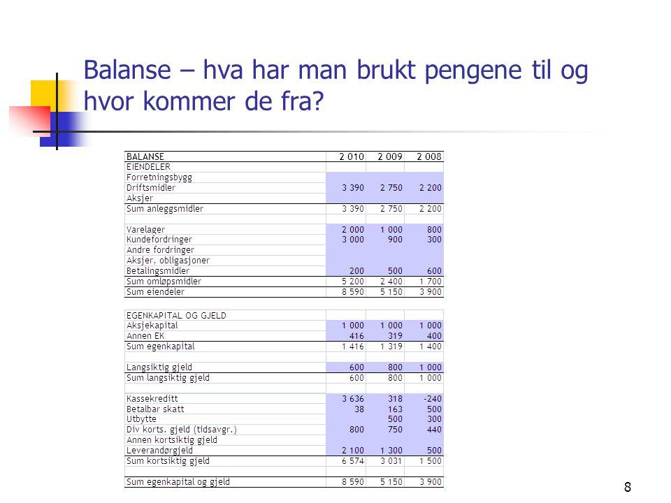 Balanse – hva har man brukt pengene til og hvor kommer de fra? 8