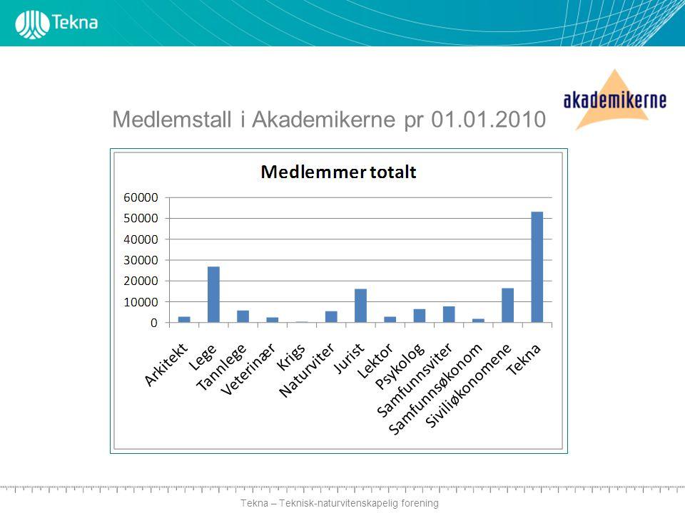 Tekna – Teknisk-naturvitenskapelig forening Medlemstall i Akademikerne pr 01.01.2010