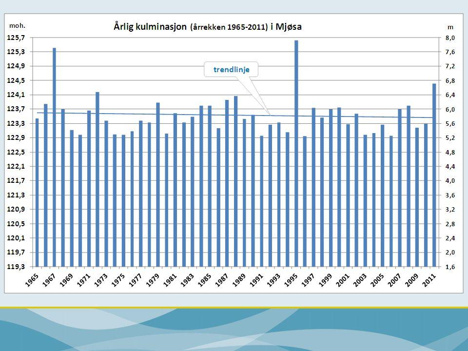 Høyeste kjente flomvannstander i Mjøsa og største observerte flomvannføringer ved Ertesekken (NVE) 16.06.2011 124,42 moh.
