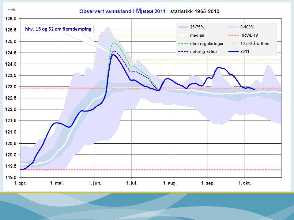 Totalt snømagasin til Mjøsa: 75-80% av normalt
