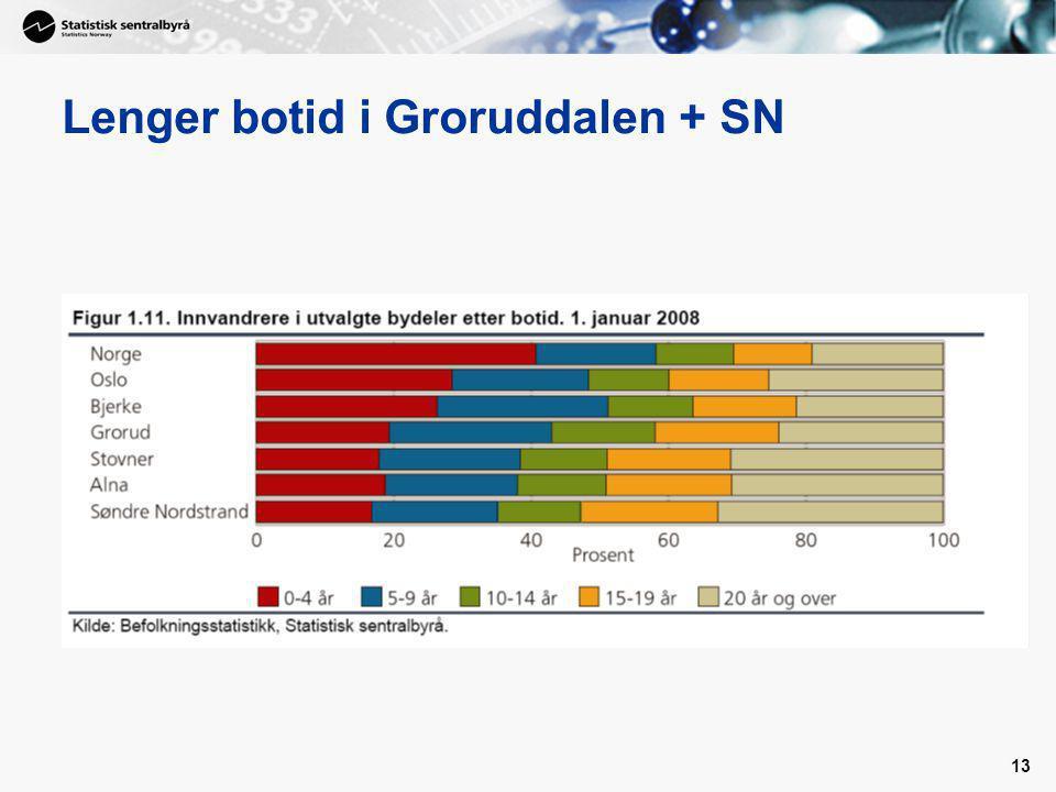 13 Lenger botid i Groruddalen + SN