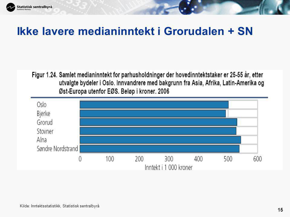 15 Ikke lavere medianinntekt i Grorudalen + SN Kilde: Inntektsstatistikk, Statistisk sentralbyrå