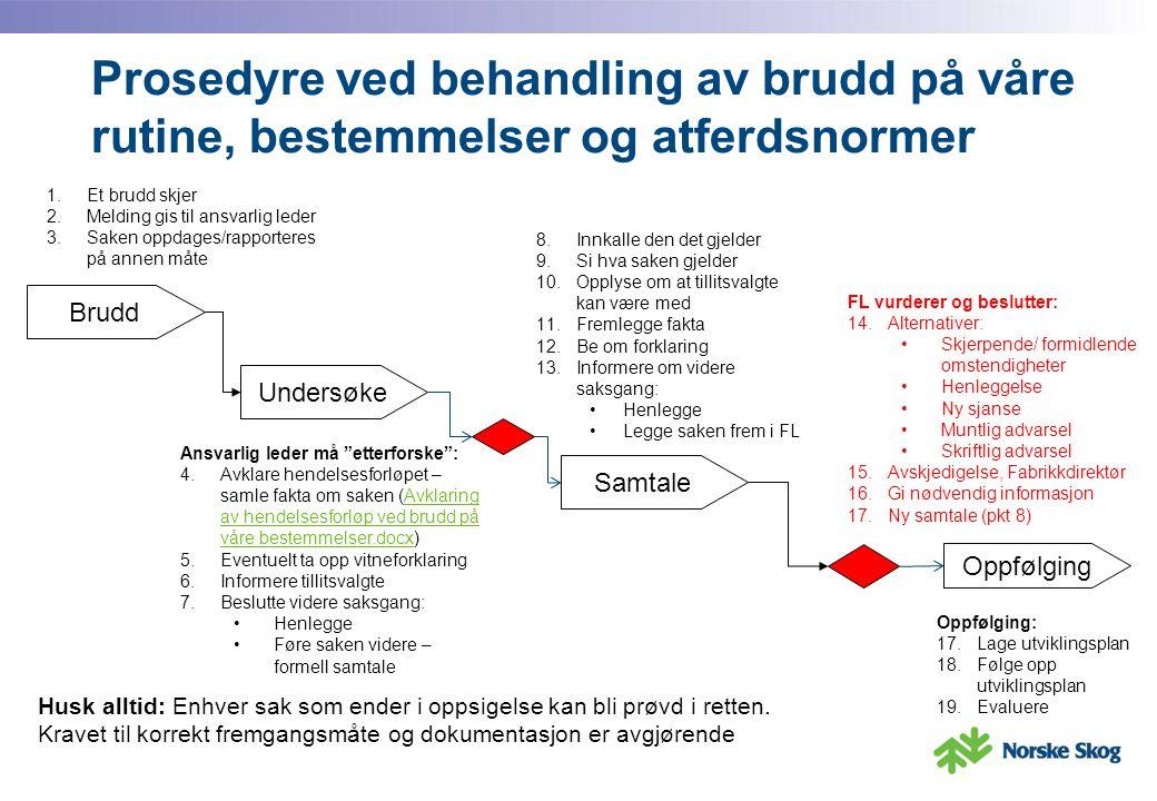 Prosedyre ved behandling av brudd på våre rutine, bestemmelser og atferdsnormer Brudd Undersøke Samtale Oppfølging 1.Et brudd skjer 2.Melding gis til