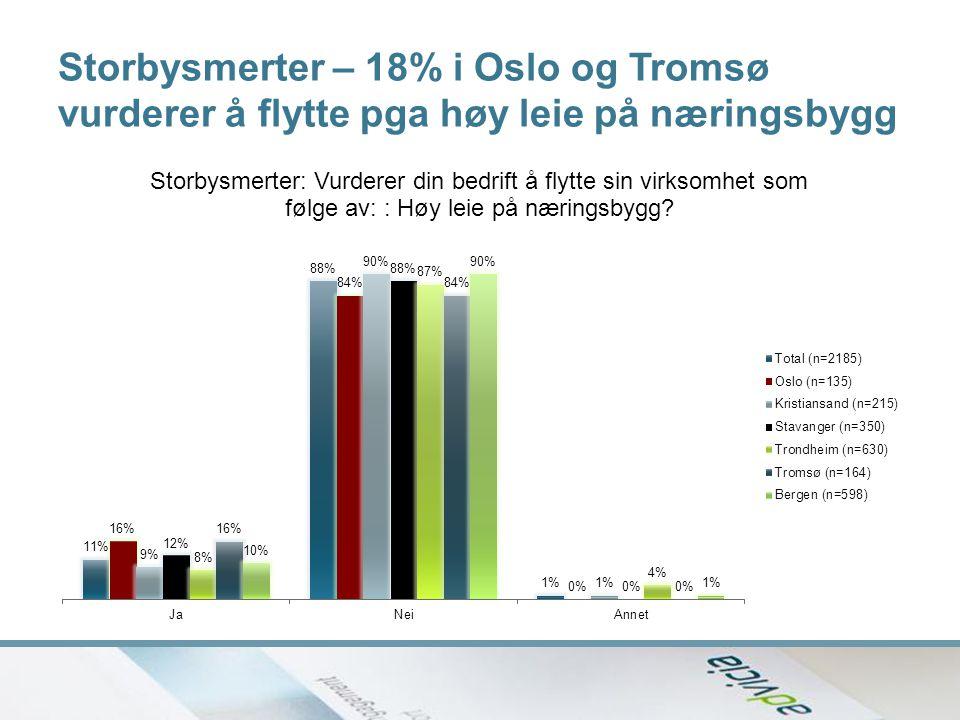 Storbysmerter – 18% i Oslo og Tromsø vurderer å flytte pga høy leie på næringsbygg