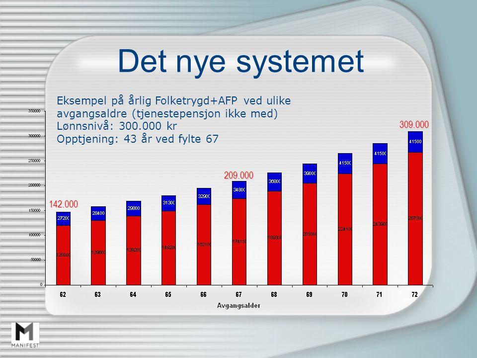 Det nye systemet 142.000 209.000 309.000 Eksempel på årlig Folketrygd+AFP ved ulike avgangsaldre (tjenestepensjon ikke med) Lønnsnivå: 300.000 kr Opptjening: 43 år ved fylte 67