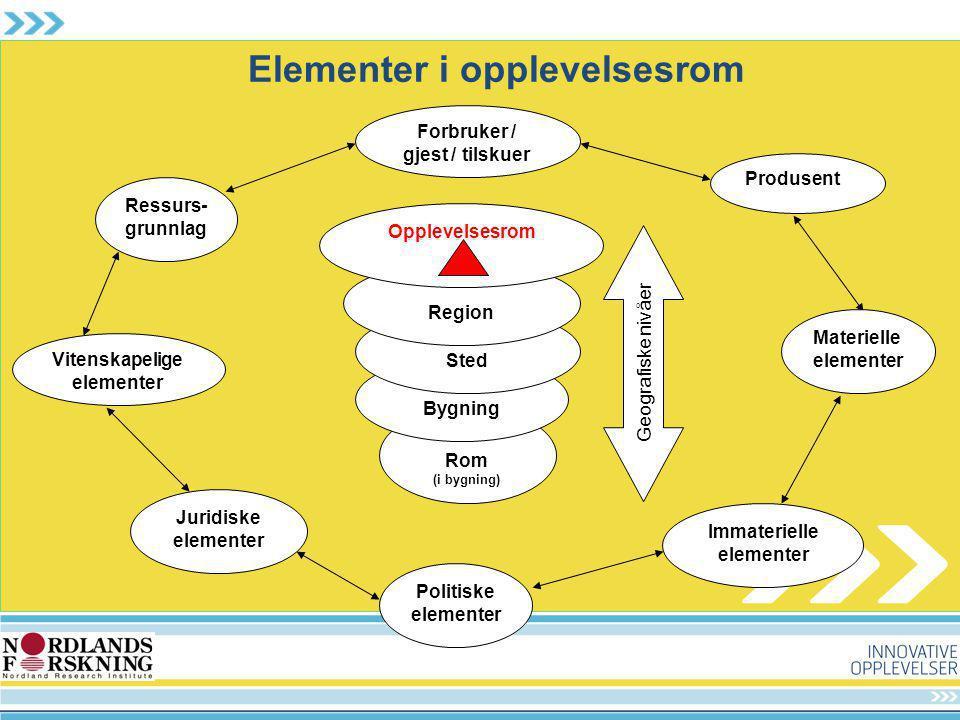 Elementer i opplevelsesrom Rom (i bygning) Bygning Sted Region Opplevelsesrom Forbruker / gjest / tilskuer Politiske elementer Juridiske elementer Imm