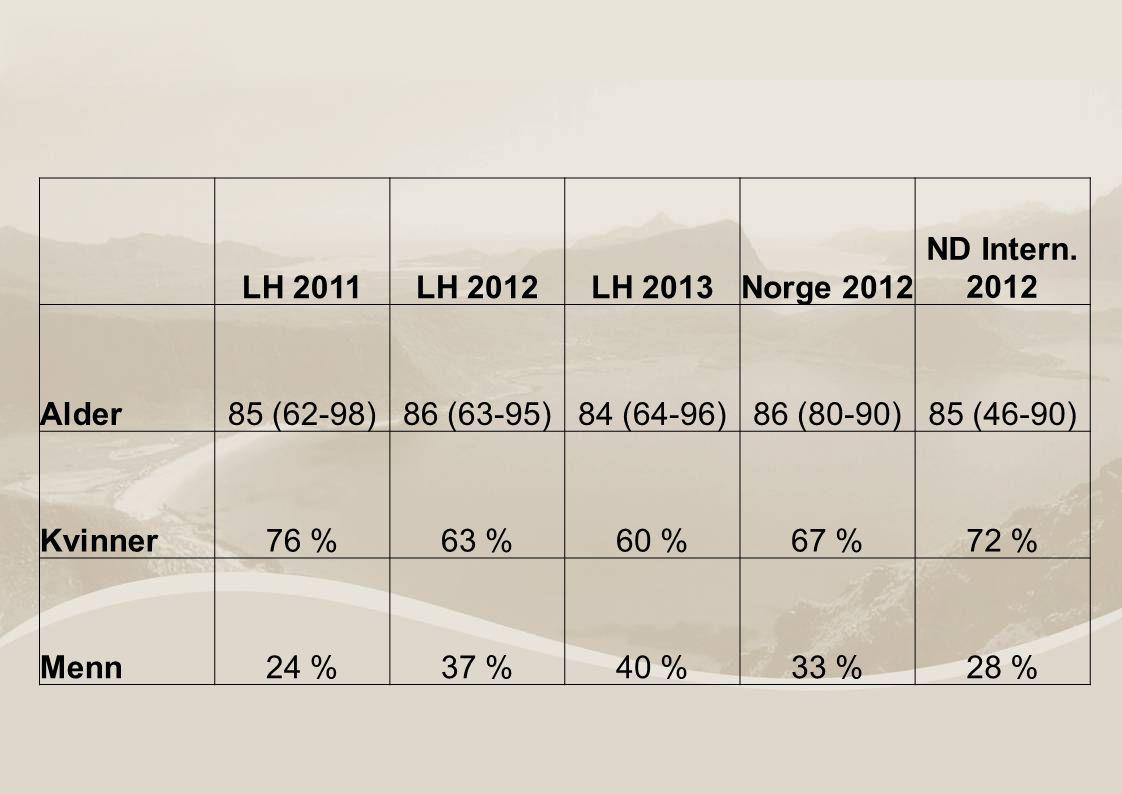 LH 2011LH 2012LH 2013Norge 2012 ND Intern.