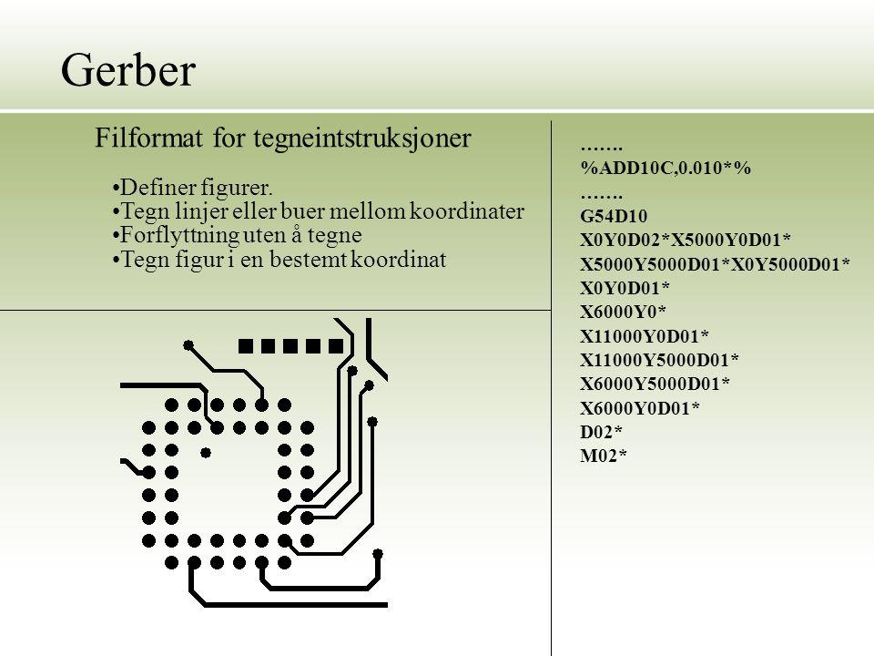 Gerber Filformat for tegneintstruksjoner Definer figurer.