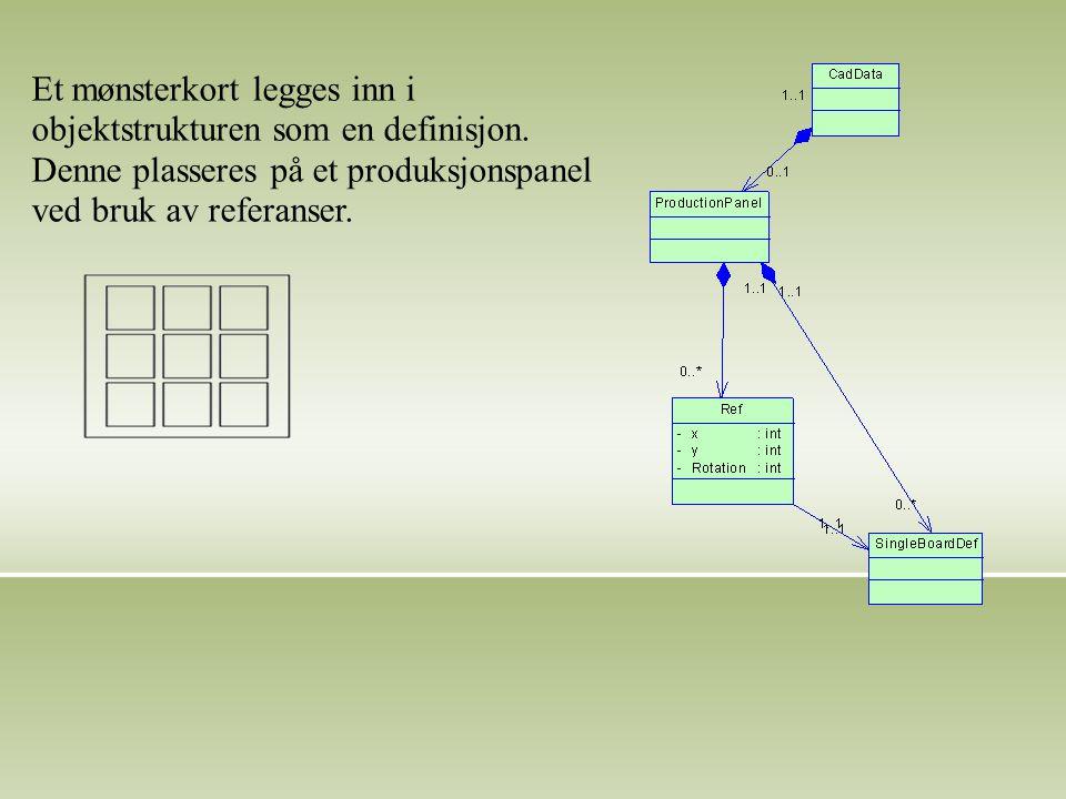 Et mønsterkort legges inn i objektstrukturen som en definisjon.
