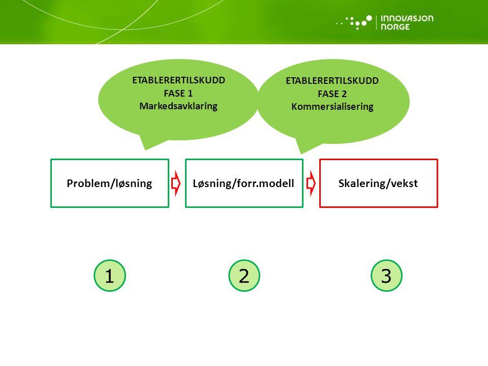 Problem/løsningLøsning/forr.modellSkalering/vekst 123 ETABLERERTILSKUDD FASE 1 Markedsavklaring ETABLERERTILSKUDD FASE 2 Kommersialisering