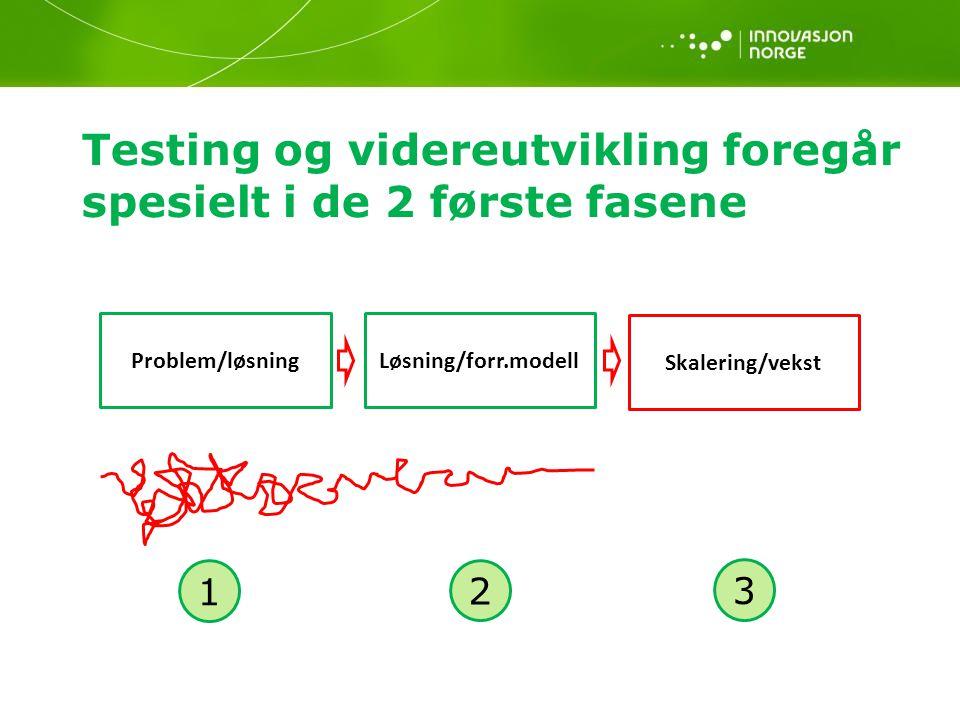 Problem/løsningLøsning/forr.modell Skalering/vekst Testing og videreutvikling foregår spesielt i de 2 første fasene 1 2 3