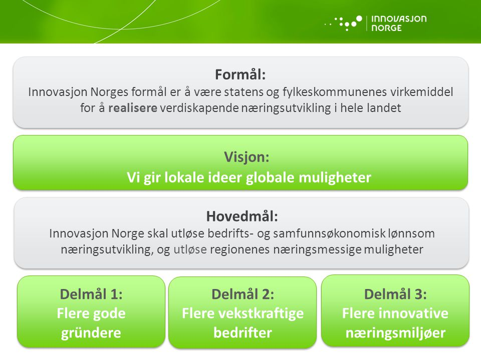 Formål: Innovasjon Norges formål er å være statens og fylkeskommunenes virkemiddel for å realisere verdiskapende næringsutvikling i hele landet Hovedm