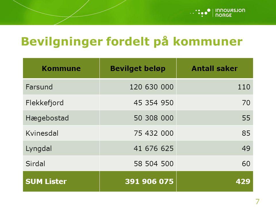 Bevilgninger fordelt på kommuner 7 KommuneBevilget beløpAntall saker Farsund120 630 000110 Flekkefjord45 354 95070 Hægebostad50 308 00055 Kvinesdal75