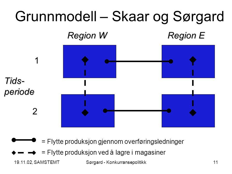19.11.02, SAMSTEMTSørgard - Konkurransepolitikk11 Grunnmodell – Skaar og Sørgard Region W Region E Tids- periode 1 2 = Flytte produksjon gjennom overføringsledninger = Flytte produksjon ved å lagre i magasiner