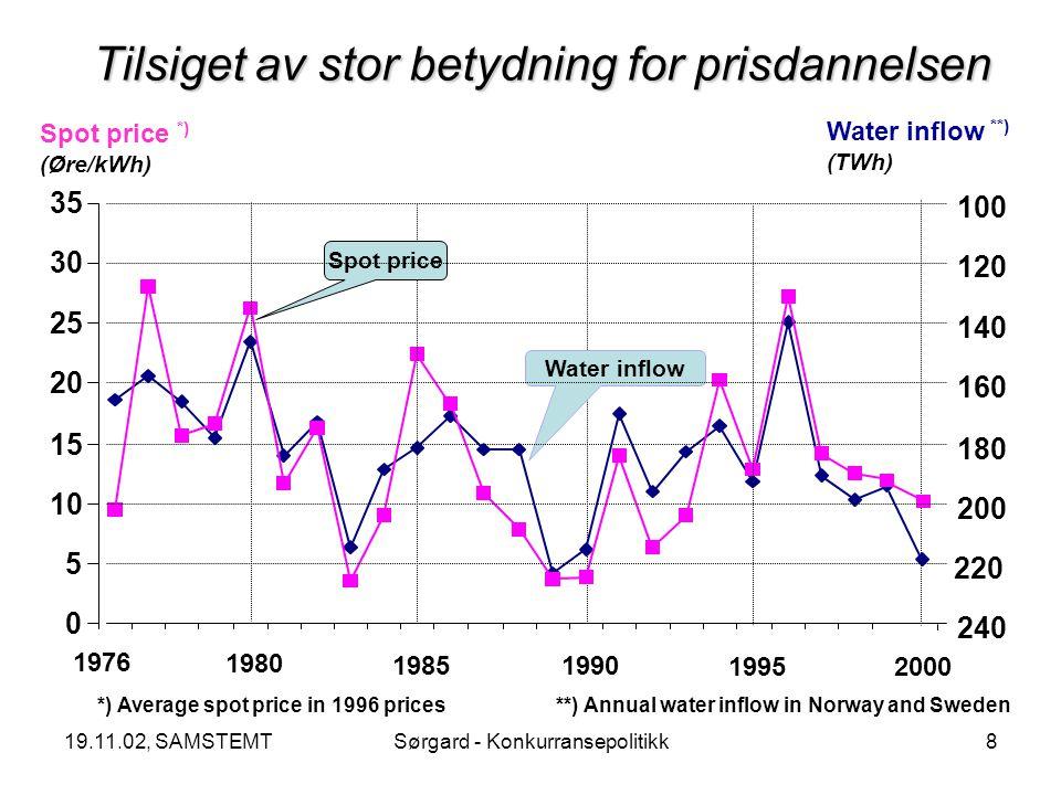 19.11.02, SAMSTEMTSørgard - Konkurransepolitikk19 X kjøper U – numerisk eksempel P W1 > P 2 Produksjon i region W i periode 1 Profitt Høyprisregime i region W i periode 1
