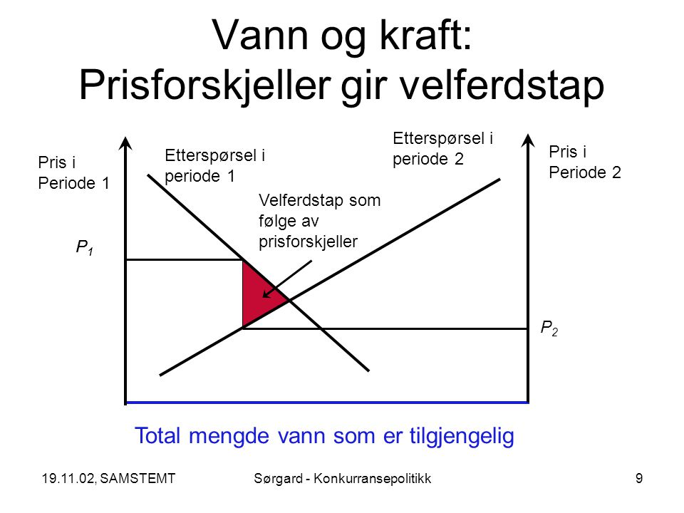 19.11.02, SAMSTEMTSørgard - Konkurransepolitikk20 X kjøper U – numerisk eksempel Produksjon i region W i periode 1 P W1 > P 2 P W1 = P 2 Profits Inte- grasjons- regime Høyprisregime i region W i periode 1