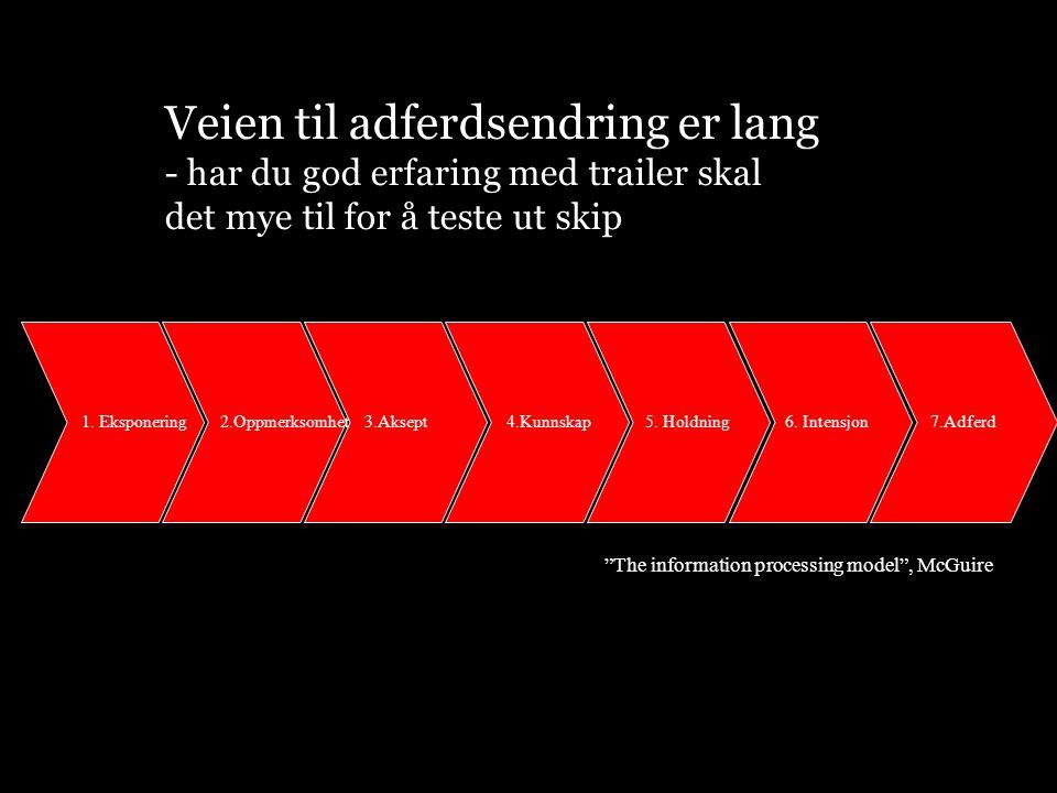 Veien til adferdsendring er lang - har du god erfaring med trailer skal det mye til for å teste ut skip 1. Eksponering 2.Oppmerksomhet 3.Aksept 4.Kunn