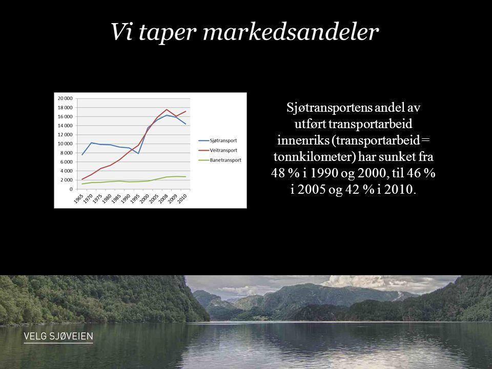 Vi taper markedsandeler Sjøtransportens andel av utført transportarbeid innenriks (transportarbeid = tonnkilometer) har sunket fra 48 % i 1990 og 2000, til 46 % i 2005 og 42 % i 2010.