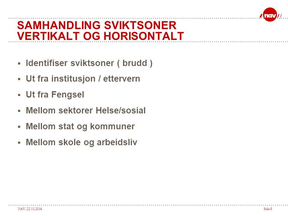 NAV, 22.11.2014Side 8 SAMHANDLING SVIKTSONER VERTIKALT OG HORISONTALT  Identifiser sviktsoner ( brudd )  Ut fra institusjon / ettervern  Ut fra Fen