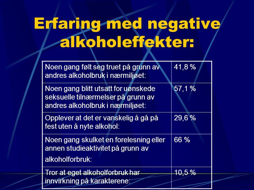 Erfaring med negative alkoholeffekter: Noen gang følt seg truet på grunn av andres alkoholbruk i nærmiljøet: 41,8 % Noen gang blitt utsatt for uønskede seksuelle tilnærmelser på grunn av andres alkoholbruk i nærmiljøet: 57,1 % Opplever at det er vanskelig å gå på fest uten å nyte alkohol: 29,6 % Noen gang skulket en forelesning eller annen studieaktivitet på grunn av alkoholforbruk: 66 % Tror at eget alkoholforbruk har innvirkning på karakterene: 10,5 %