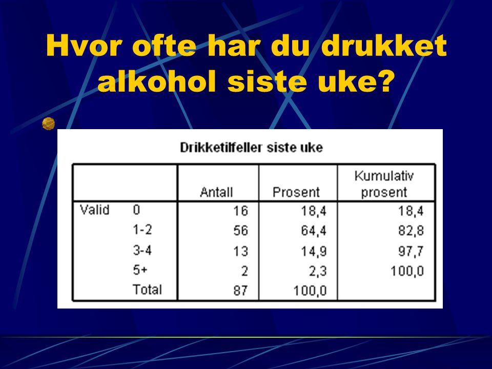Hvor ofte har du drukket alkohol siste uke?