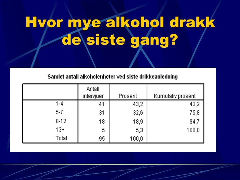 Hvor mye alkohol drakk de siste gang