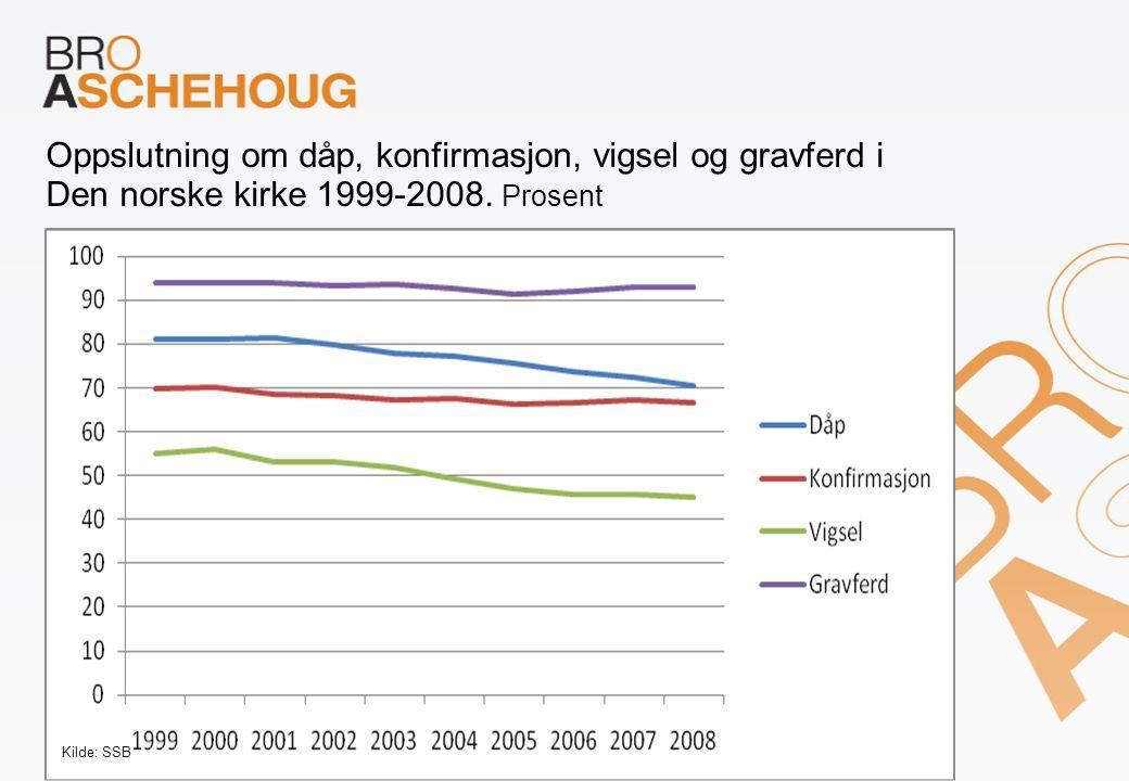 Oppslutning om dåp, konfirmasjon, vigsel og gravferd i Den norske kirke 1999-2008.