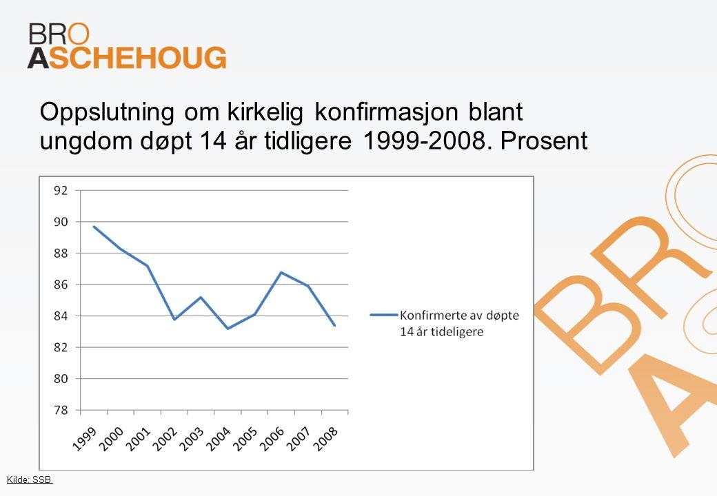 Oppslutning om kirkelig konfirmasjon blant ungdom døpt 14 år tidligere 1999-2008.