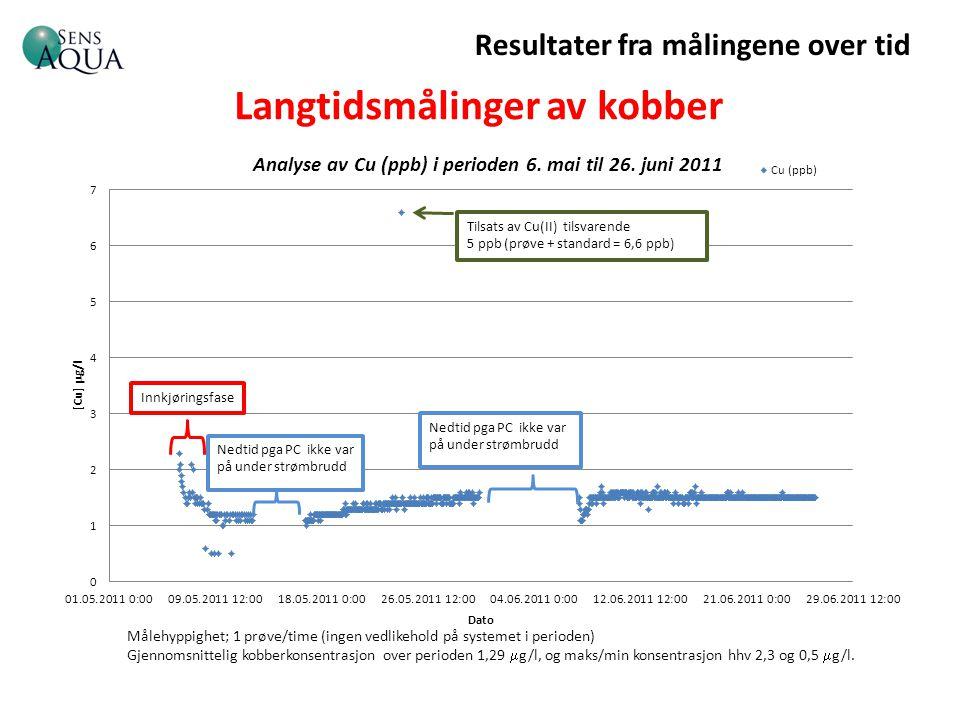 Langtidsmålinger av kobber Resultater fra målingene over tid