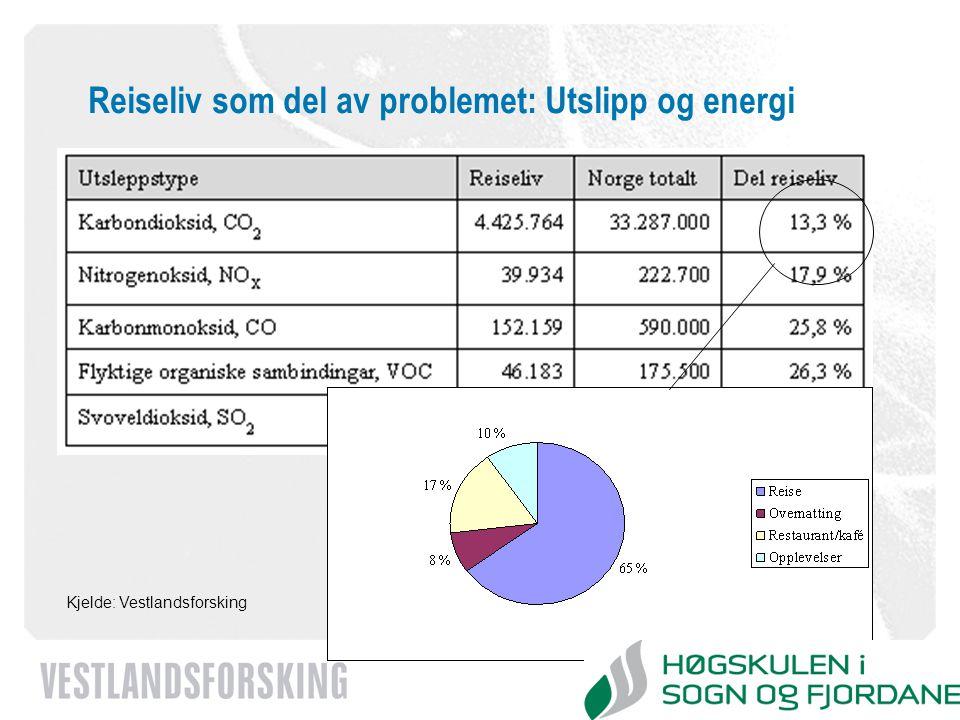 www.vestforsk.no Reiseliv som del av problemet: Utslipp og energi Kjelde: Vestlandsforsking