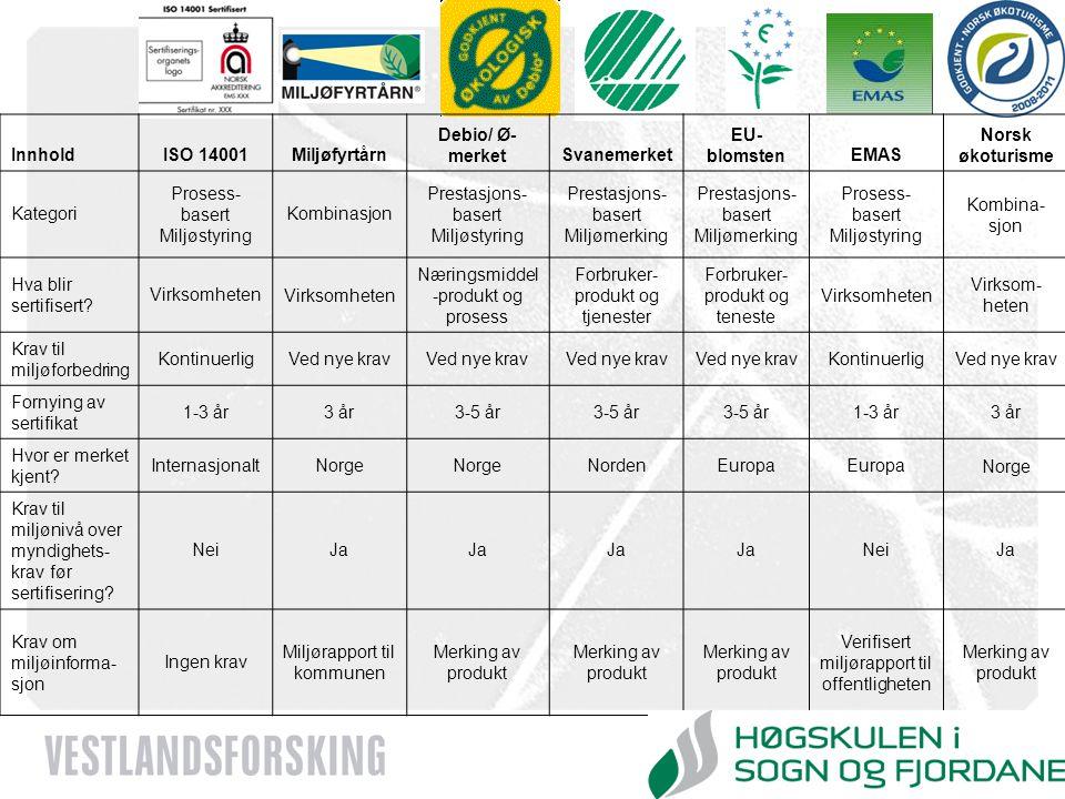 www.vestforsk.no InnholdISO 14001Miljøfyrtårn Debio/ Ø- merketSvanemerket EU- blomstenEMAS Norsk økoturisme Kategori Prosess- basert Miljøstyring Komb