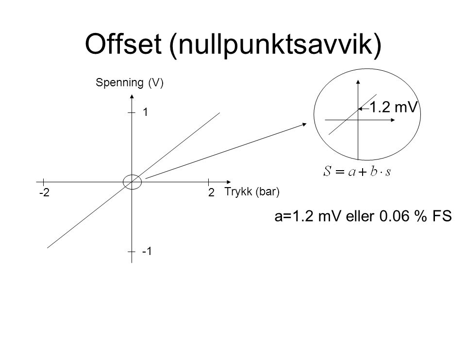 Offset (nullpunktsavvik) Trykk (bar) Spenning (V) 1 -22 1.2 mV a=1.2 mV eller 0.06 % FS