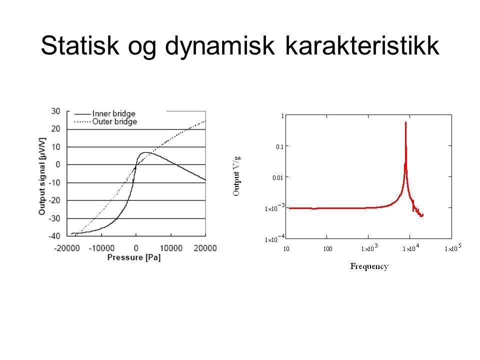Dynamikk - amplitude Paynter s 450