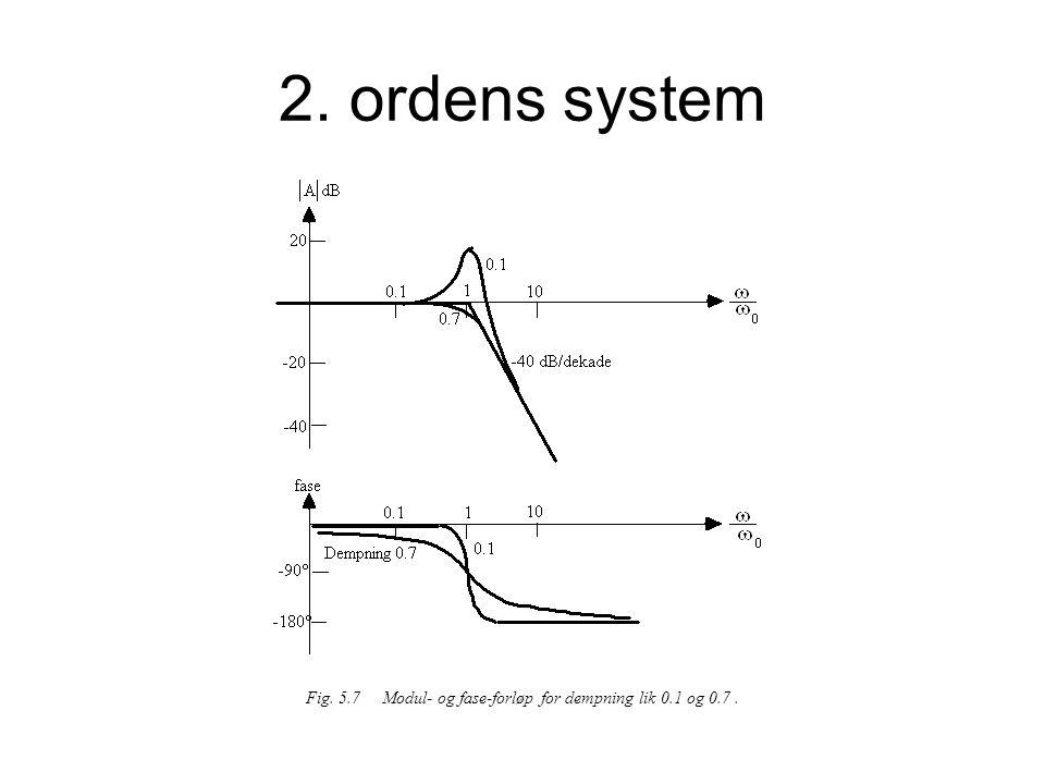 2. ordens system Fig. 5.7 Modul- og fase-forløp for dempning lik 0.1 og 0.7.