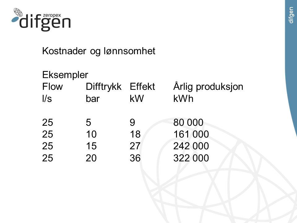 difgen Kostnader og lønnsomhet Eksempler FlowDifftrykkEffektÅrlig produksjon l/sbarkWkWh 255980 000 251018161 000 251527242 000 252036322 000