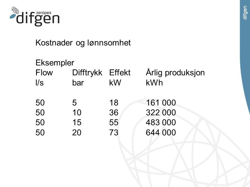 difgen Kostnader og lønnsomhet Eksempler FlowDifftrykkEffektÅrlig produksjon l/sbarkWkWh 50518161 000 501036322 000 501555483 000 502073644 000