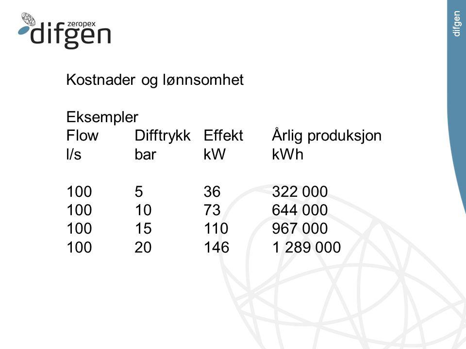 difgen Kostnader og lønnsomhet Eksempler FlowDifftrykkEffektÅrlig produksjon l/sbarkWkWh 100536322 000 1001073644 000 10015110967 000 100201461 289 00