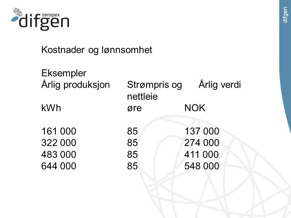 difgen Kostnader og lønnsomhet Eksempler Årlig produksjonStrømpris ogÅrlig verdi nettleie kWhøreNOK 161 00085137 000 322 00085274 000 483 00085411 000