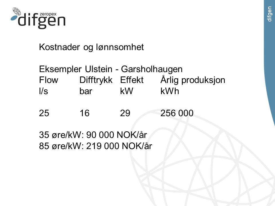 difgen Kostnader og lønnsomhet Eksempler Ulstein - Garsholhaugen FlowDifftrykkEffektÅrlig produksjon l/sbarkWkWh 251629256 000 35 øre/kW: 90 000 NOK/å