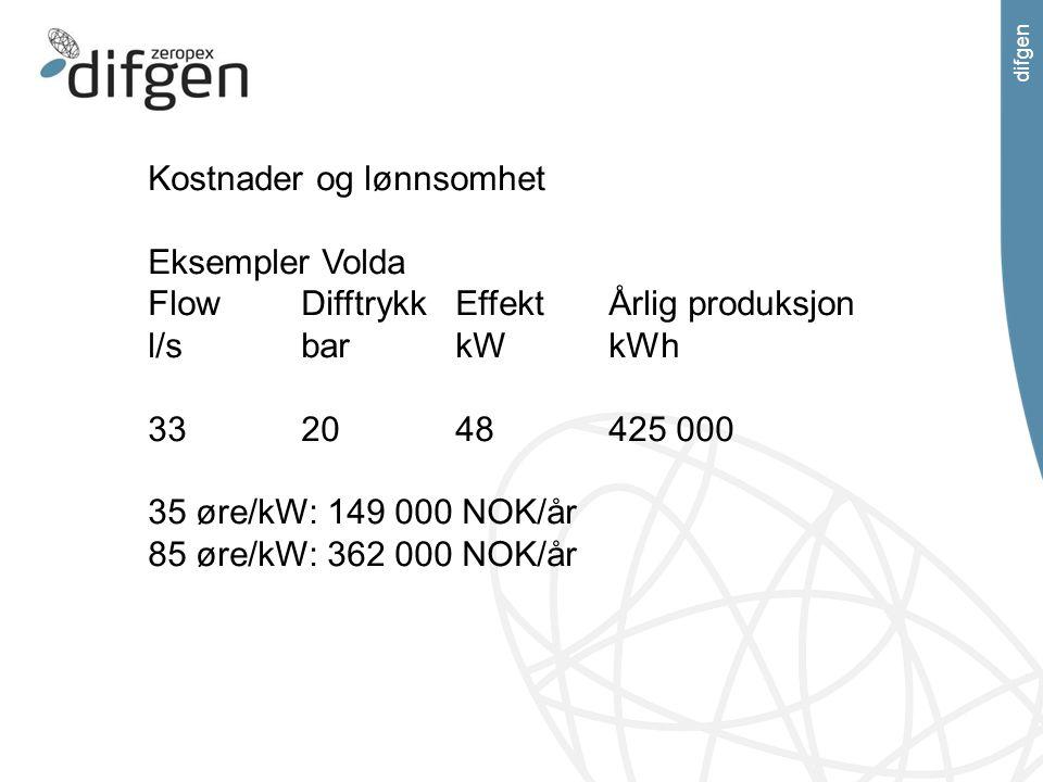 difgen Kostnader og lønnsomhet Eksempler Volda FlowDifftrykkEffektÅrlig produksjon l/sbarkWkWh 332048425 000 35 øre/kW: 149 000 NOK/år 85 øre/kW: 362
