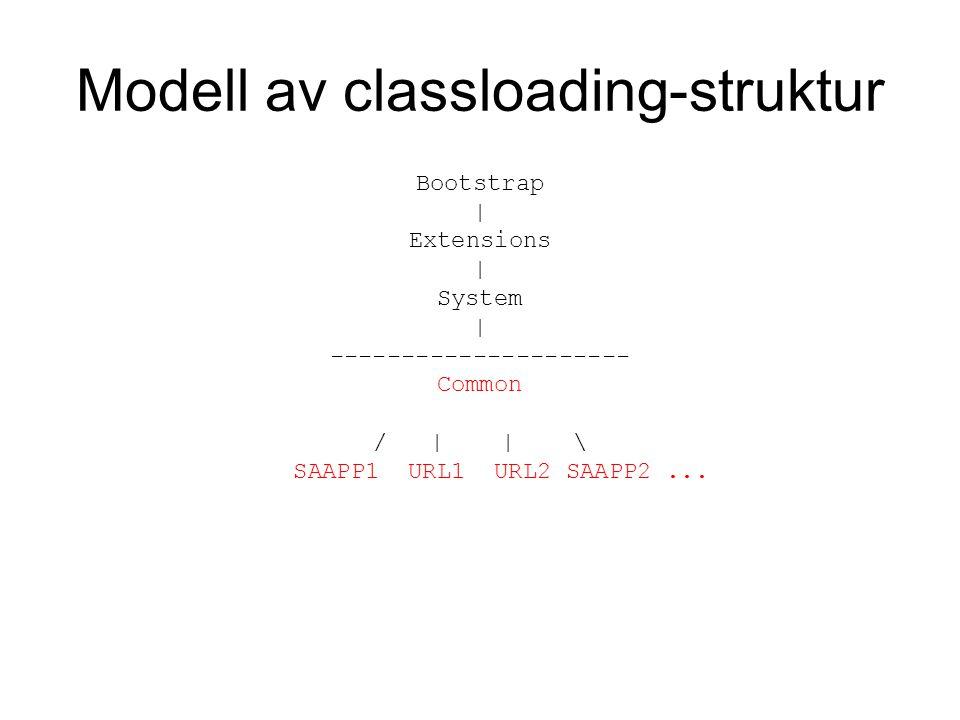 Modell av classloading-struktur Bootstrap | Extensions | System | --------------------- Common / | | \ SAAPP1 URL1 URL2 SAAPP2...