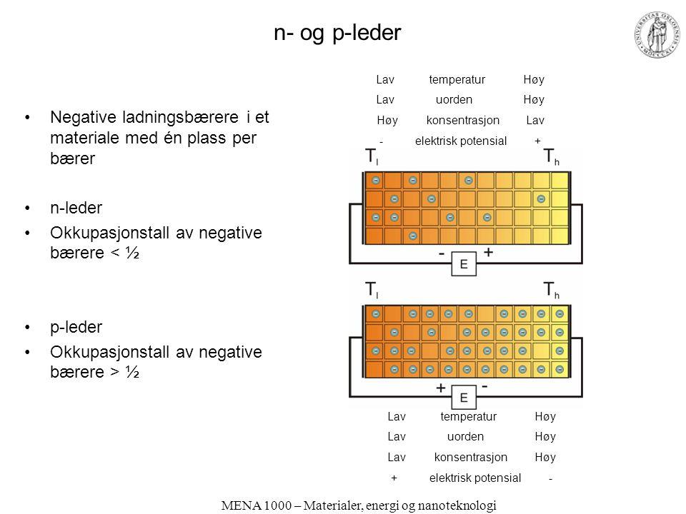 MENA 1000 – Materialer, energi og nanoteknologi n- og p-leder Negative ladningsbærere i et materiale med én plass per bærer n-leder Okkupasjonstall av negative bærere < ½ p-leder Okkupasjonstall av negative bærere > ½ Lav temperatur Høy Lav uorden Høy Lav konsentrasjon Høy + elektrisk potensial - Lav temperatur Høy Lav uorden Høy Høy konsentrasjon Lav - elektrisk potensial +