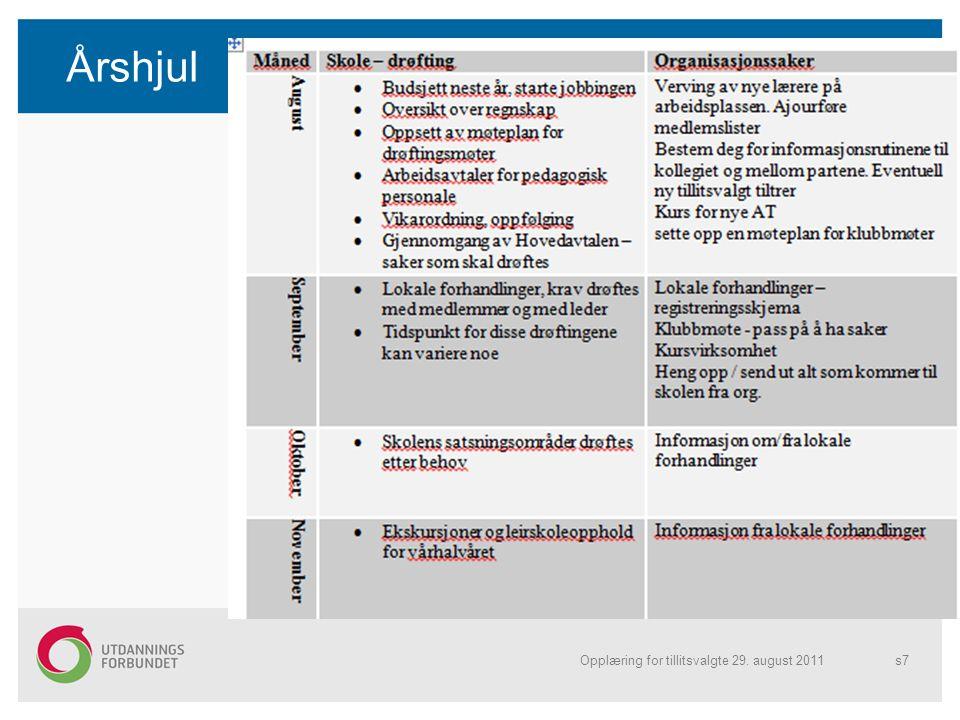 Årshjul Opplæring for tillitsvalgte 29. august 2011s7