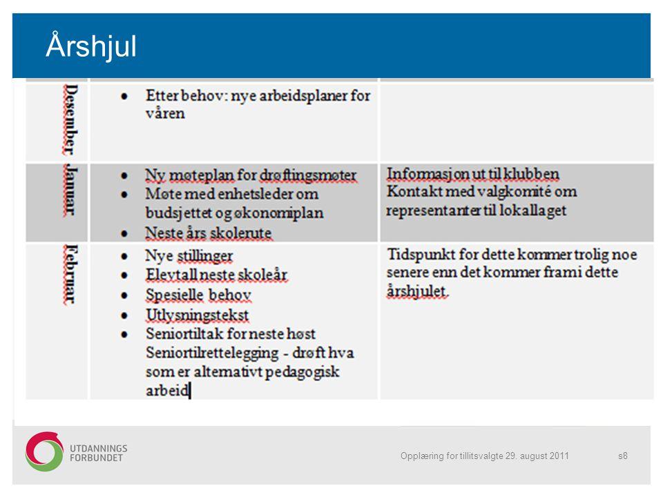 Årshjul Opplæring for tillitsvalgte 29. august 2011s9