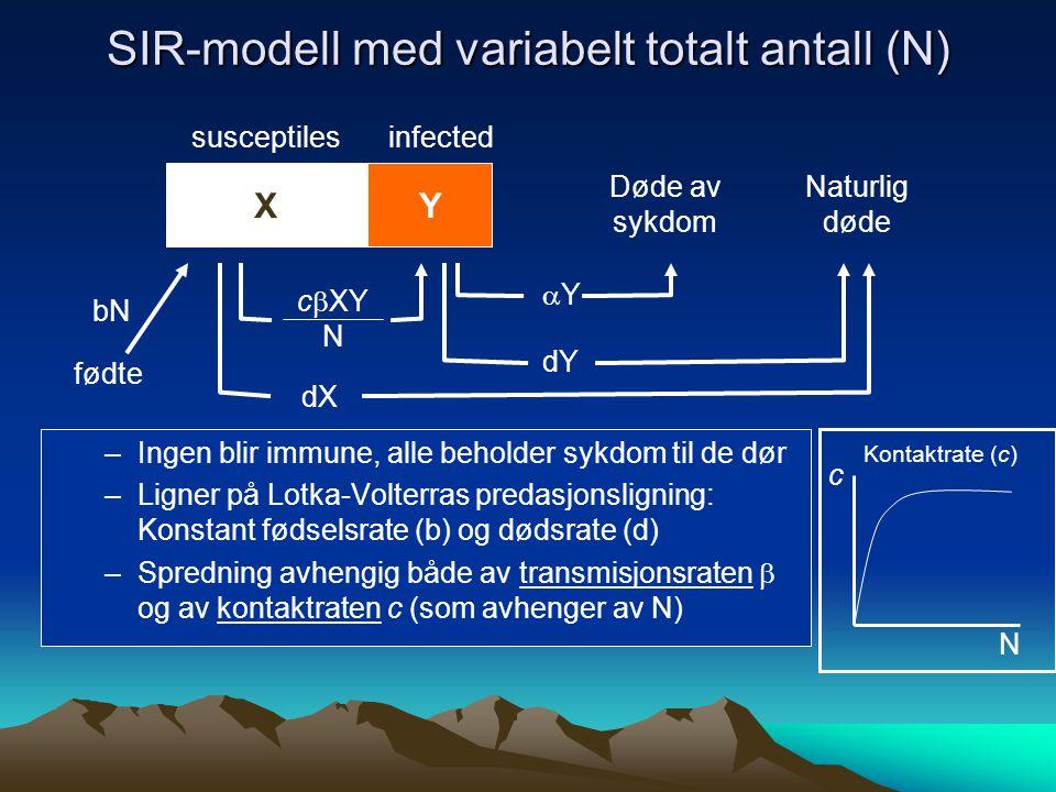 SIR-modell med variabelt totalt antall (N) YX c  XY N YY susceptilesinfected Døde av sykdom –Ingen blir immune, alle beholder sykdom til de dør –Ligner på Lotka-Volterras predasjonsligning: Konstant fødselsrate (b) og dødsrate (d) –Spredning avhengig både av transmisjonsraten  og av kontaktraten c (som avhenger av N) fødte bN Naturlig døde dX dY N c Kontaktrate (c)