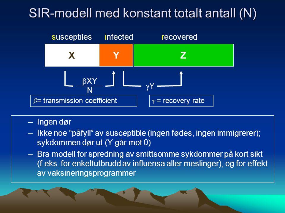 SIR-modell med konstant totalt antall (N) YZX  XY N YY  = recovery rate susceptilesinfectedrecovered  = transmission coefficient –Ingen dør –Ikke noe påfyll av susceptible (ingen fødes, ingen immigrerer); sykdommen dør ut (Y går mot 0) –Bra modell for spredning av smittsomme sykdommer på kort sikt (f.eks.