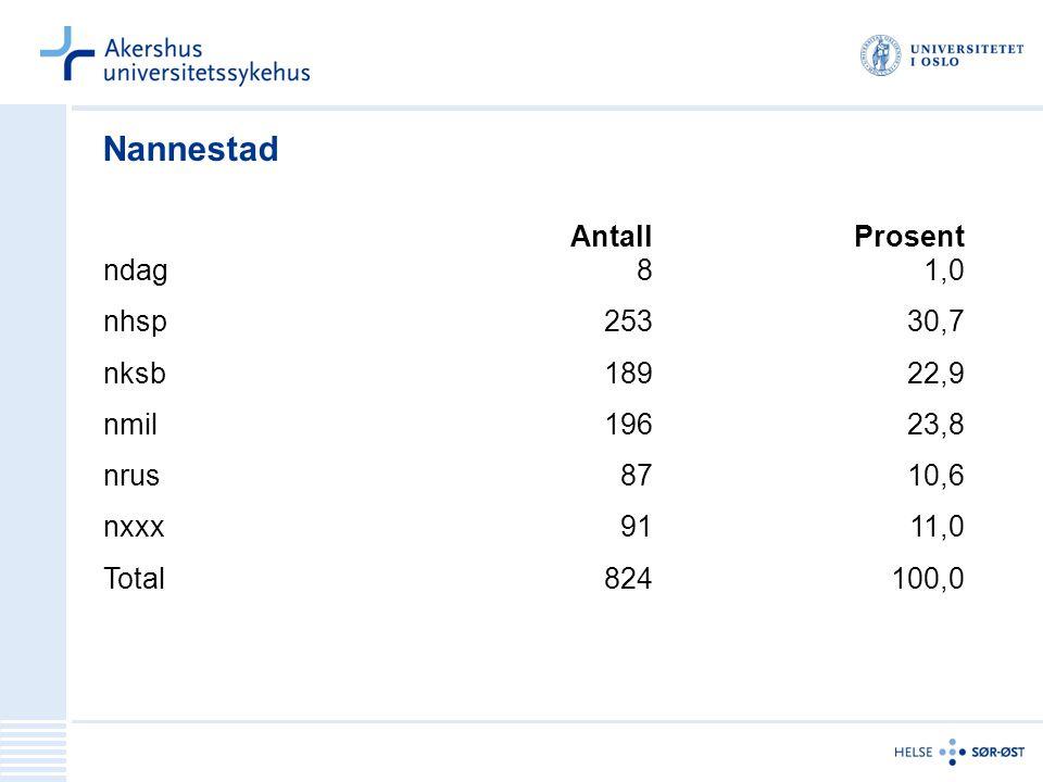 Nannestad AntallProsent ndag81,0 nhsp25330,7 nksb18922,9 nmil19623,8 nrus8710,6 nxxx9111,0 Total824100,0