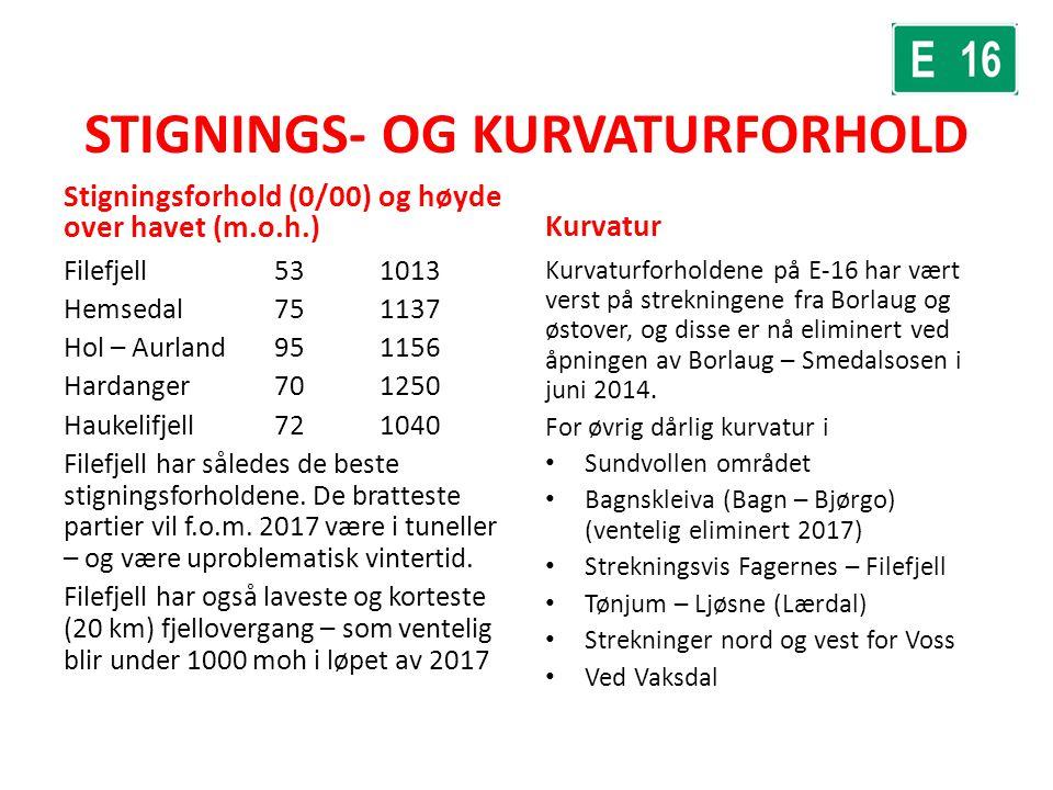 STIGNINGS- OG KURVATURFORHOLD Filefjell 531013 Hemsedal751137 Hol – Aurland951156 Hardanger701250 Haukelifjell721040 Filefjell har således de beste st