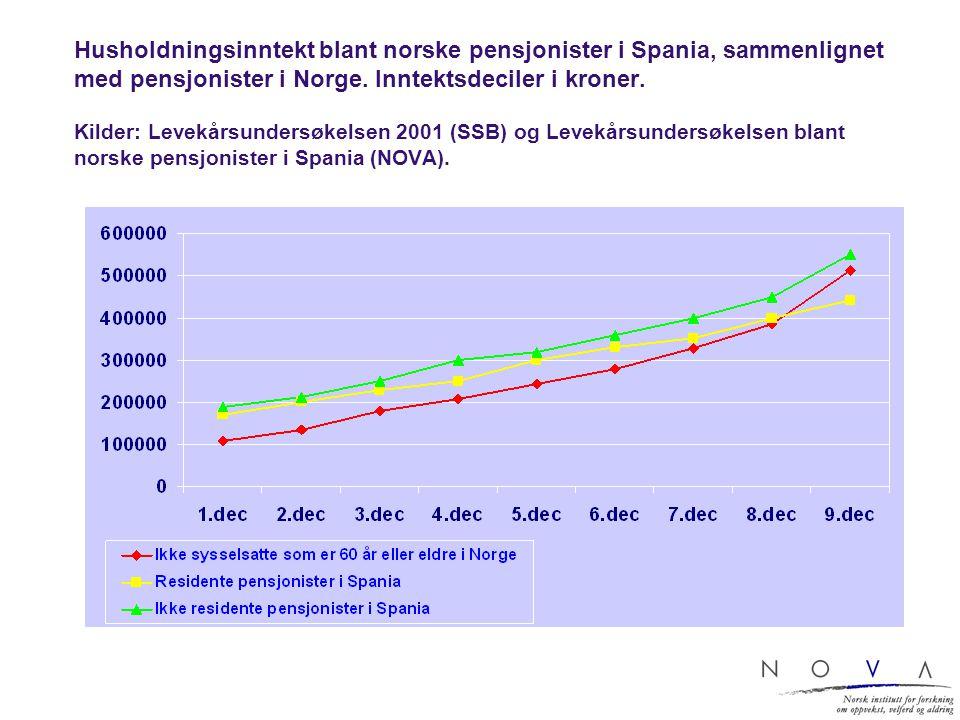 Husholdningsinntekt blant norske pensjonister i Spania, sammenlignet med pensjonister i Norge. Inntektsdeciler i kroner. Kilder: Levekårsundersøkelsen